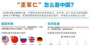 """图解:""""歪果仁""""怎么看中国?"""
